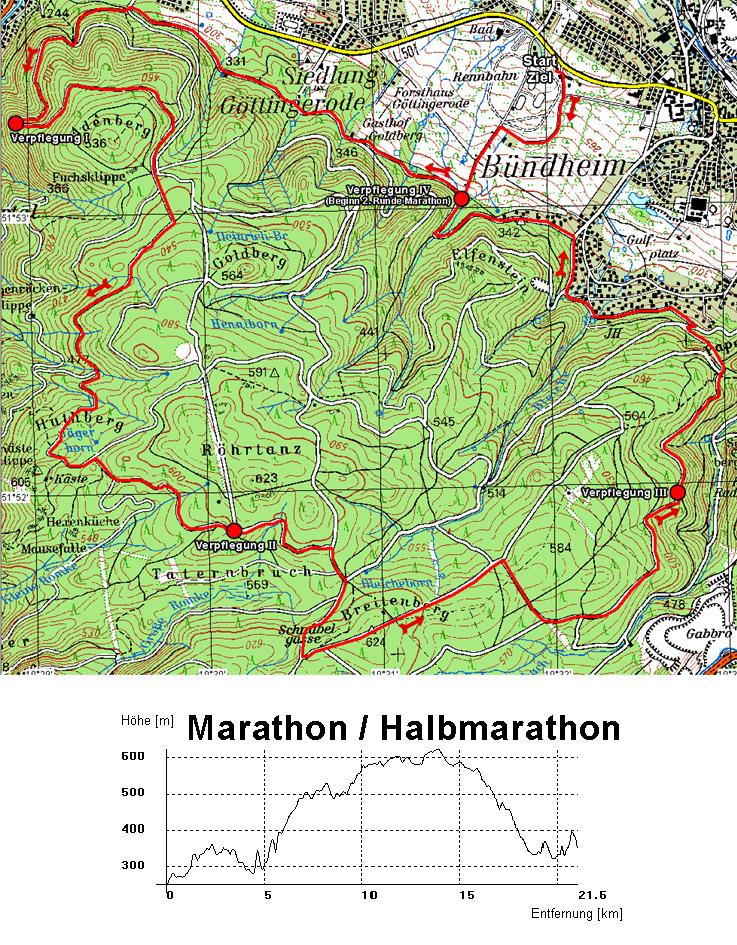 marathon_diagramm